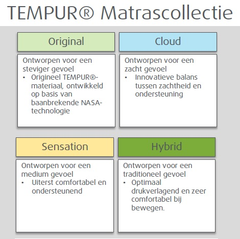 Tempur matras Original,Cloud,Sensation,Hybrid,verschil,hoogte,Nasa,drukverlagend bed,topper,boxspring